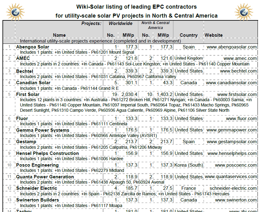 Fig 4.1c Leading EPC contractors in the US market