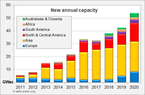 Capacity growth by continent